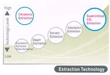 Extraction Technology